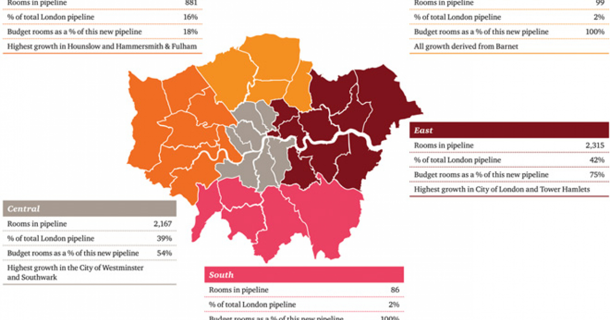 London's 2014 pipeline is dominated by budget development and an eastward drift